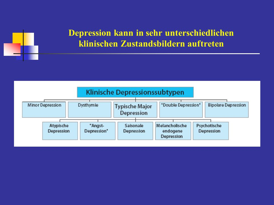 Depressive Syndrome im Verlauf F S H W Rezidivierende Depressionbipolar affektive Störungaffektiver Mischzustand Rapid cycling (4 Episoden/Jahr)rezidivierende Depression + RSDysthymie ( > 2 Jahre) Zyklothymiasiasonal-abhängige Depressionrezidivierend kurze depressive Störung (1 Woche/Monat > 1J)