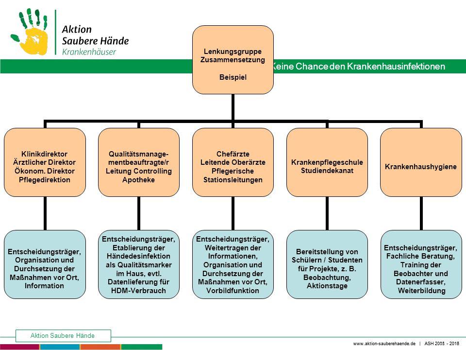 Keine Chance den Krankenhausinfektionen www.aktion-sauberehaende.de | ASH 2008 - 2016 Aktion Saubere Hände www.aktion-sauberehaende.de | ASH 2011 - 2013 1.Vorbereitung der Aktion Entscheidungsgewalt des Gremiums.