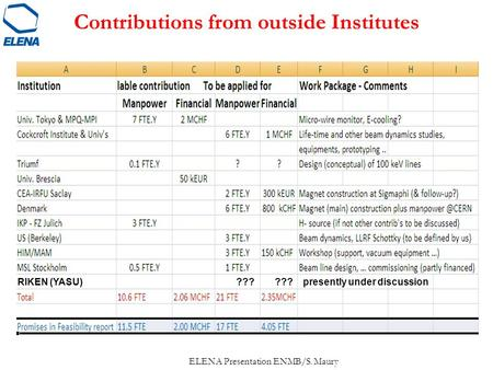 Contributions from outside Institutes ELENA Presentation ENMB/S. Maury RIKEN (YASU) ??? ??? presently under discussion.