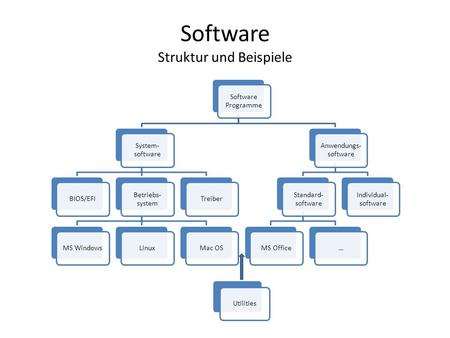 Software Struktur und Beispiele Software Programme System- software BIOS/EFI Betriebs- system MS WindowsLinuxMac OSTreiber Anwendungs- software Standard-