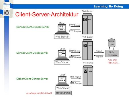 Learning By Doing Client-Server Client-Server-Architektur Dünner Client-Dünner Server Dünner Client-Dicker Server Dicker Client-Dünner Server CGI, JSP,