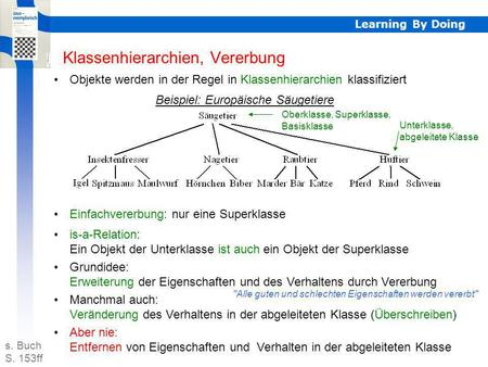 Learning By Doing Klassenhierarchien, Vererbung Objekte werden in der Regel in Klassenhierarchien klassifiziert Beispiel: Europäische Säugetiere Einfachvererbung: