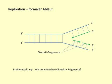 Replikation – formaler Ablauf
