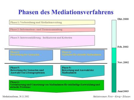 Mediationsteam Fürst – König – ZillessenMediationsforum, 26.11.2002 Phase 2: Informations- und Themensammlung Phase 3: Interessenklärung - Indikatoren.