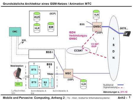 Mobile and Pervasive Computing, Anhang 2 ; TU - Wien, Institut für Informationssysteme Anh2 - HLR (SCP) AUC OMC BSS i TRAU SIM X25, IP BSS 1 BTS Mobilstation.