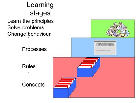 Learning stages Concepts Rules Processes Learn the principles Solve problems Change behaviour Wie ich dann mit dieser Dame in das Nebenzimmer ging und.
