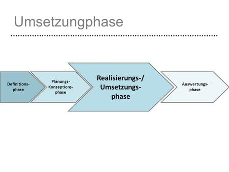 Umsetzungphase Definitions- phase Planungs- Konzeptions- phase Realisierungs-/ Umsetzungs- phase Auswertungs- phase.