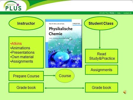 Grade book Atkins Animations Presentations Own material Assignments InstructorStudent Class Read Study&Practice Assignments Prepare Course Course.
