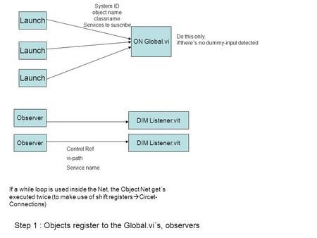 Launch ON Global.vi System ID object name classname Services to suscribe Observer Control Ref vi-path Service name Step 1 : Objects register to the Global.vi´s,