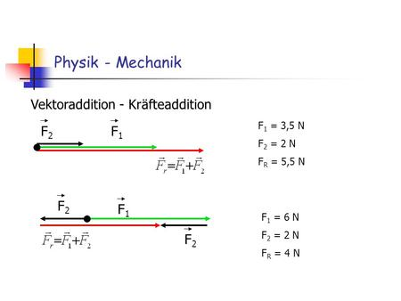 Physik - Mechanik Vektoraddition - Kräfteaddition F2 F1 F2 F1 F2