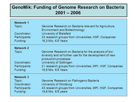 GenoMik: Funding of Genome Research on Bacteria 2001 – 2006 Network 1 Topic:Genome Research on Bacteria relevant for Agriculture, Environment and Biotechnology.