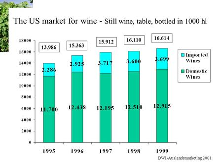 DWI-Auslandsmarketing 2001 The US market for wine - Still wine, table, bottled in 1000 hl 13.986 15.363 16.110 15.912 16.614.