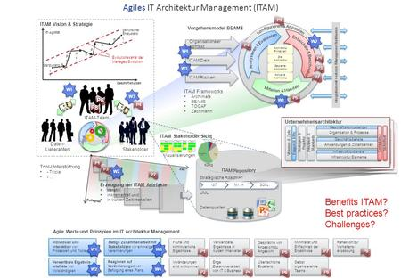 Agiles IT Architektur Management (ITAM)