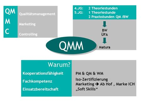Qualitätsmanagement Marketing Controlling BW ÜFA Matura QMM Warum? Kooperationsfähigkeit Fachkompetenz Einsatzbereitschaft PM & QM & WM Iso-Zertifizierung.