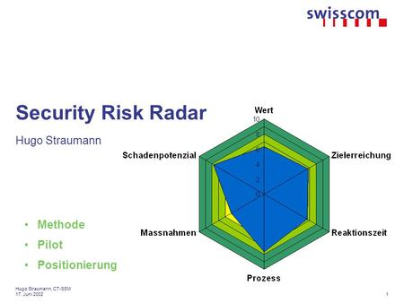 1 Hugo Straumann, CT-SSM 17. Juni 2002 Security Risk Radar Hugo Straumann Methode Pilot Positionierung.
