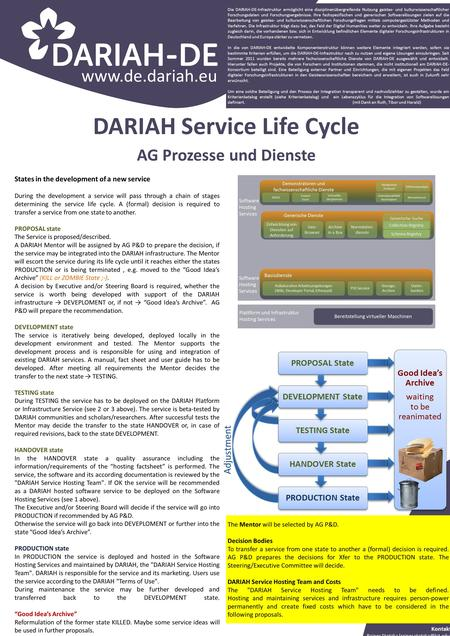 Www.de.dariah.eu States in the development of a new service During the development a service will pass through a chain of stages determining the service.
