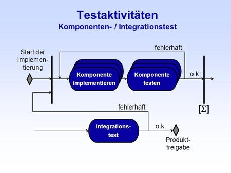 Testaktivitäten Komponenten- / Integrationstest