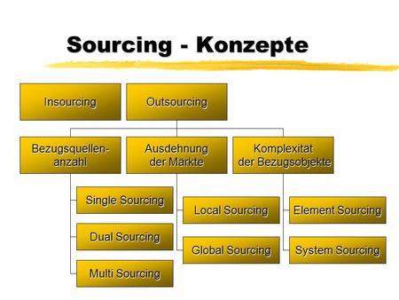 Single sourcing konzepte
