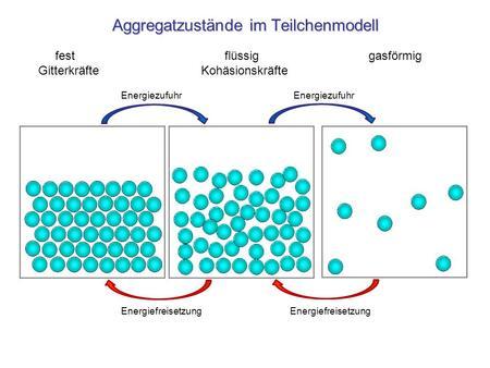 Aggregatzustände teilchenmodell