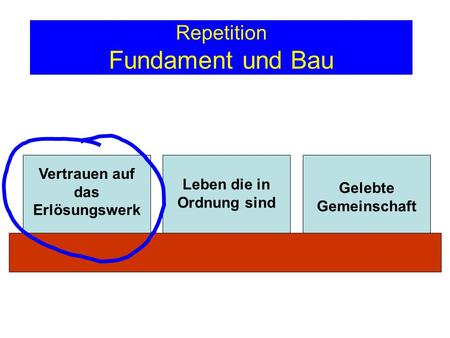 Repetition Fundament und Bau