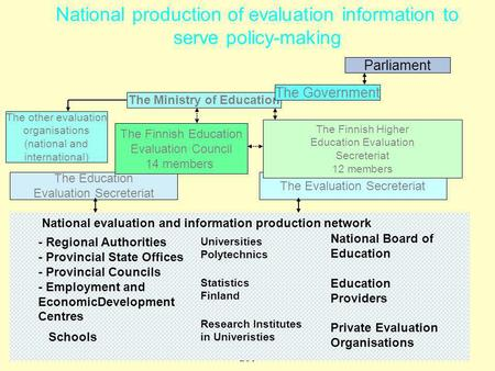 Www.hansjoss.ch Finnland Info 233 1 National production of evaluation information to serve policy-making Parliament The Ministry of Education The Government.