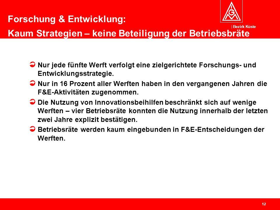 Bezirk Küste 13 Beschäftigungsentwicklung im deutschen Schiffbau Auftragseingänge und Auslastung Arbeitsbedingungen Hochrechnung der Arbeitsplatzäquivalente Maritime Zulieferindustrie Themenübersicht