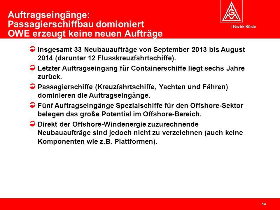 Bezirk Küste 15 Ablieferungsdatum des letzten Schiffs im Auftragsbuch (in Monaten ab Sept.