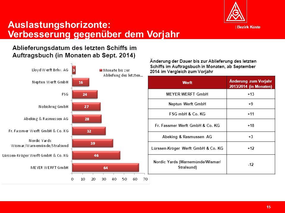 Bezirk Küste 16 Auslastungsquoten: Planungshorizonte zumeist für zwei Jahre Leichte Verbesserung gegenüber 2013.