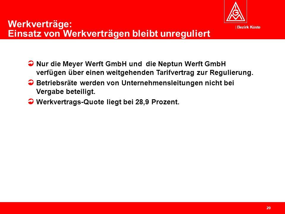 Bezirk Küste 21 Beschäftigungsentwicklung im deutschen Schiffbau Auftragseingänge und Auslastung Arbeitsbedingungen Hochrechnung der Arbeitsplatzäquivalente Maritime Zulieferindustrie Themenübersicht