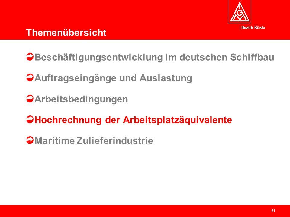 Bezirk Küste 22 Beschäftigungsstruktur auf den deutschen Werften in 2014 Theoretisches Gesamtbeschäftigungspotenzial: 23.872 Arbeitsplätze