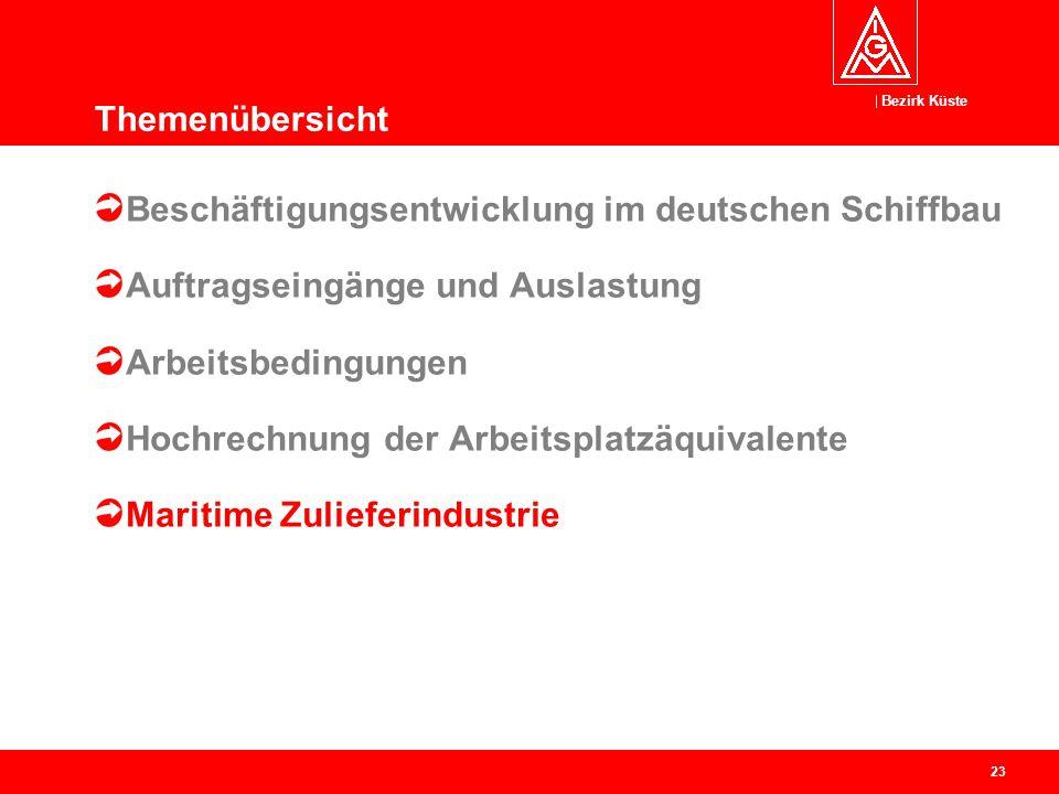 Bezirk Küste 24 400 Firmen mit 68.000 Mitarbeitern Branchenumsatz in 2013: 11,7 Mrd.
