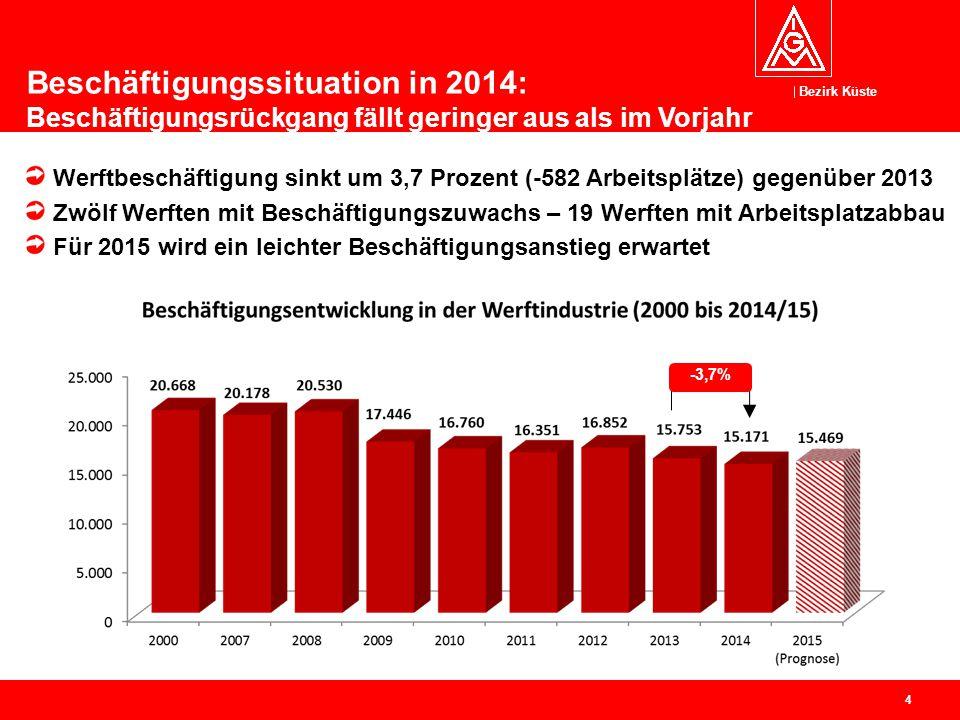Bezirk Küste 5 Mecklenburg-Vorpommern muss den größten Rückgang bei der Beschäftigtenzahl verkraften.