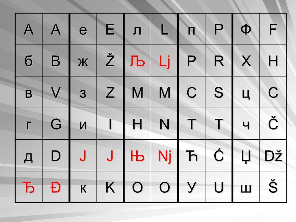 "Urslavisches Phonem ě (""jat ) Ekavisch -kruzes e [ĕ] mesto -langes e [ē] mleko Ijekavisch -kurzes [jĕ] mjesto -langes [ije] mlijeko Alphabete und Phonetik"