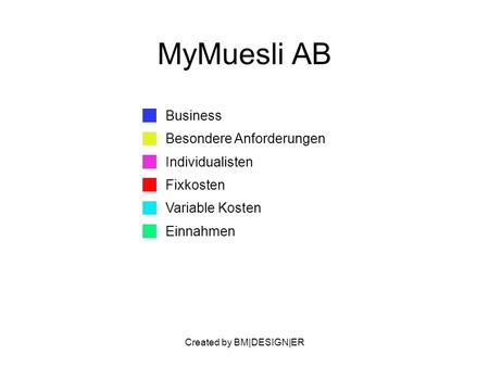 Created by BM|DESIGN|ER MyMuesli AB Business Besondere Anforderungen Individualisten Fixkosten Variable Kosten Einnahmen.