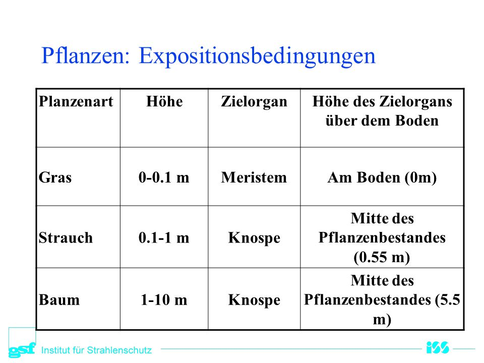 Pflanzen: Strahlenquellen und Endpunkte Strahlenart StrahlenquelleEndpunkt  Homogene Verteilung im Bestand Mittlere Dosis im Bestand  Mittlere Dosis in Knospen und Meristem Aktivität auf oder im Zielorgan 
