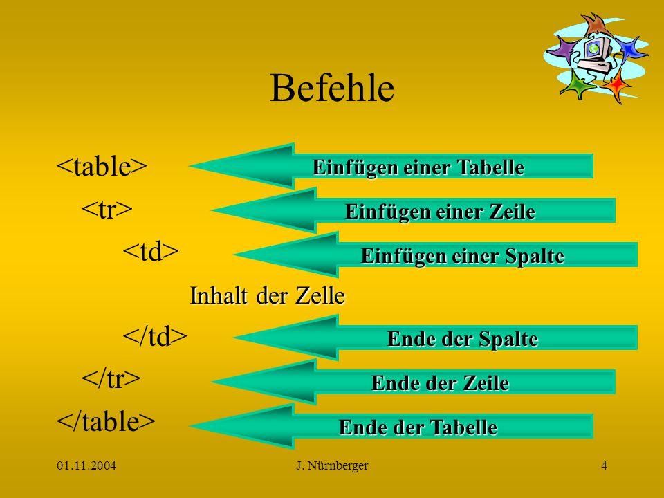 01.11.2004J.Nürnberger5 Beispiel 1. Zelle 1. Zelle 2.
