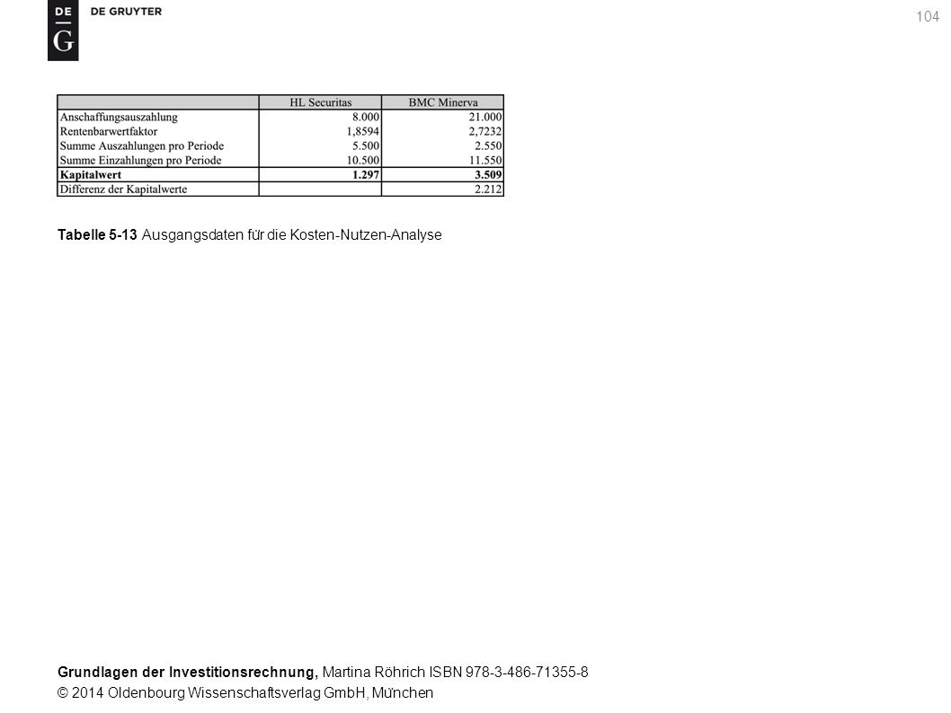 Grundlagen der Investitionsrechnung, Martina Röhrich ISBN 978-3-486-71355-8 © 2014 Oldenbourg Wissenschaftsverlag GmbH, Mu ̈ nchen 105 Tabelle 5-14 Errechnung des gesamtwirtschaftlichen Kapitalwertes
