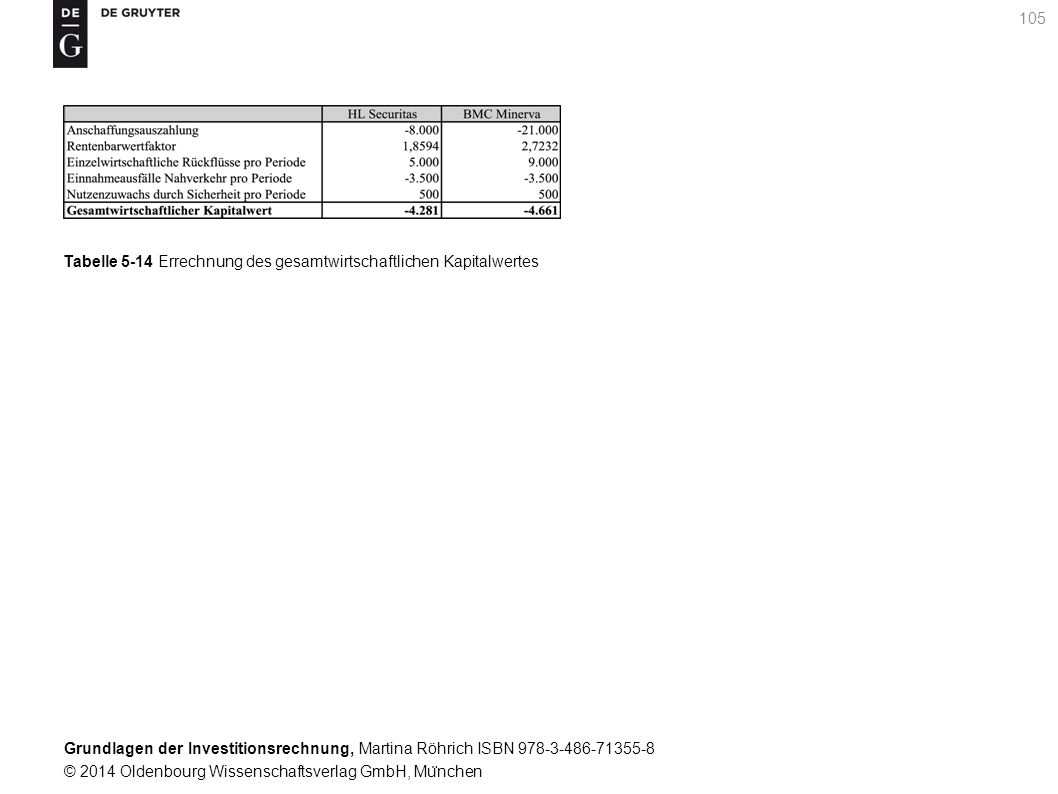 Grundlagen der Investitionsrechnung, Martina Röhrich ISBN 978-3-486-71355-8 © 2014 Oldenbourg Wissenschaftsverlag GmbH, Mu ̈ nchen 106 Aufzinsungsfaktor