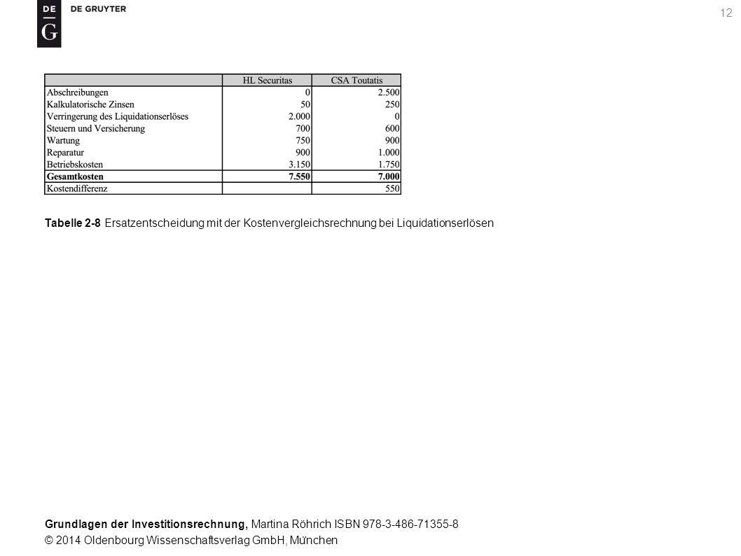 Grundlagen der Investitionsrechnung, Martina Röhrich ISBN 978-3-486-71355-8 © 2014 Oldenbourg Wissenschaftsverlag GmbH, Mu ̈ nchen 13 Tabelle 2-9 Alternativenvergleich mit der Gewinnvergleichsrechnung