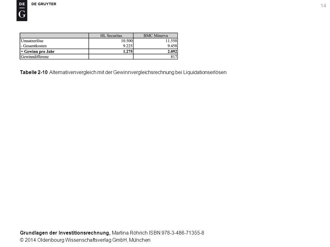 Grundlagen der Investitionsrechnung, Martina Röhrich ISBN 978-3-486-71355-8 © 2014 Oldenbourg Wissenschaftsverlag GmbH, Mu ̈ nchen 15 Tabelle 2-11 Entscheidung u ̈ ber den Ersatz des HL Securitas mit der Gewinnvergleichsrechnung