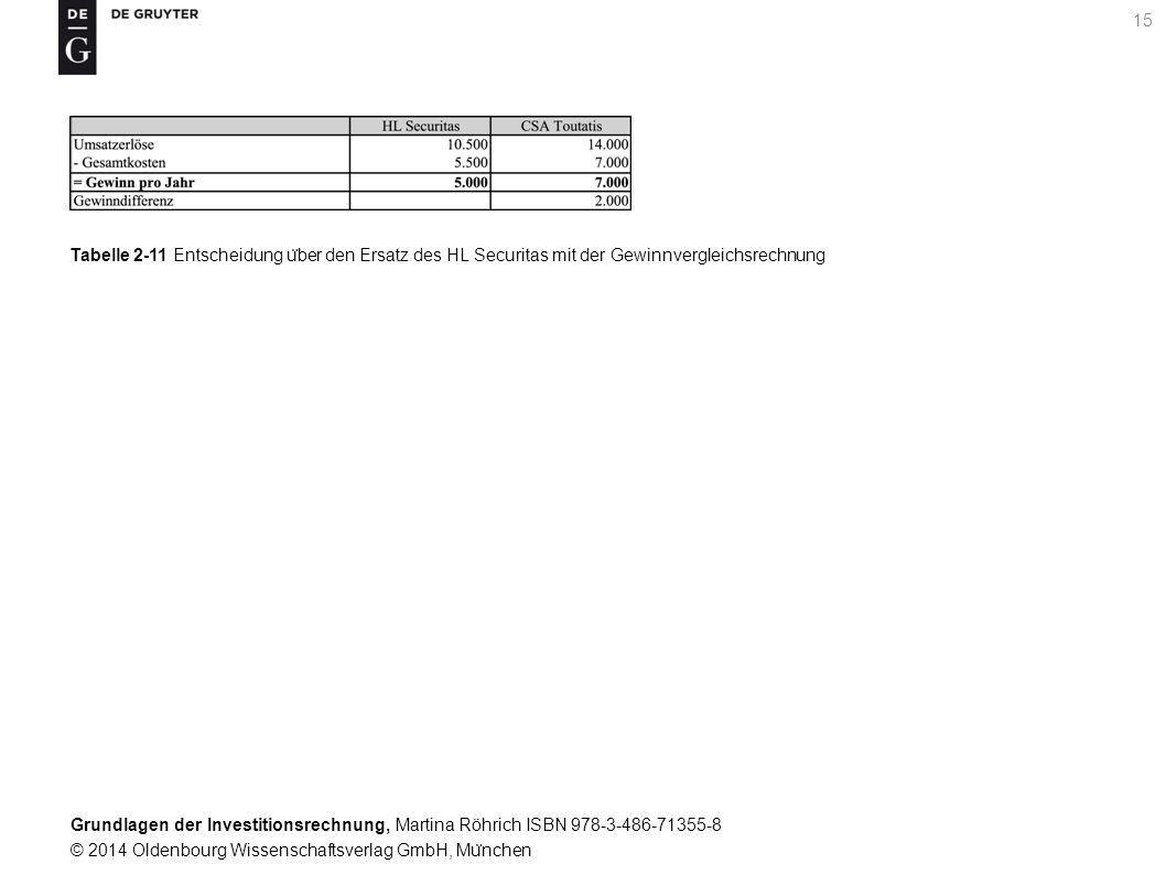 Grundlagen der Investitionsrechnung, Martina Röhrich ISBN 978-3-486-71355-8 © 2014 Oldenbourg Wissenschaftsverlag GmbH, Mu ̈ nchen 16 Tabelle 2-12 Entscheidung u ̈ ber den Ersatz des BMC Minerva mit der Gewinnvergleichsrechnung