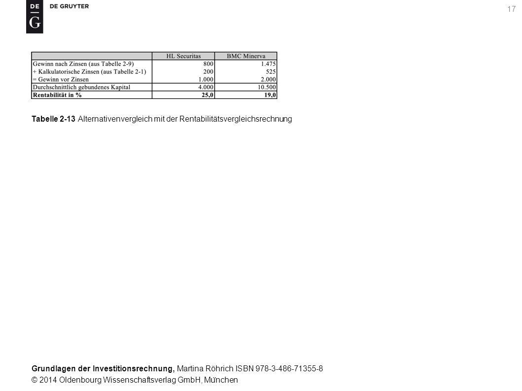 Grundlagen der Investitionsrechnung, Martina Röhrich ISBN 978-3-486-71355-8 © 2014 Oldenbourg Wissenschaftsverlag GmbH, Mu ̈ nchen 18 Tabelle 2-14 Alternativenvergleich mit der Rentabilitätsvergleichsrechnung bei Liquidationserlösen