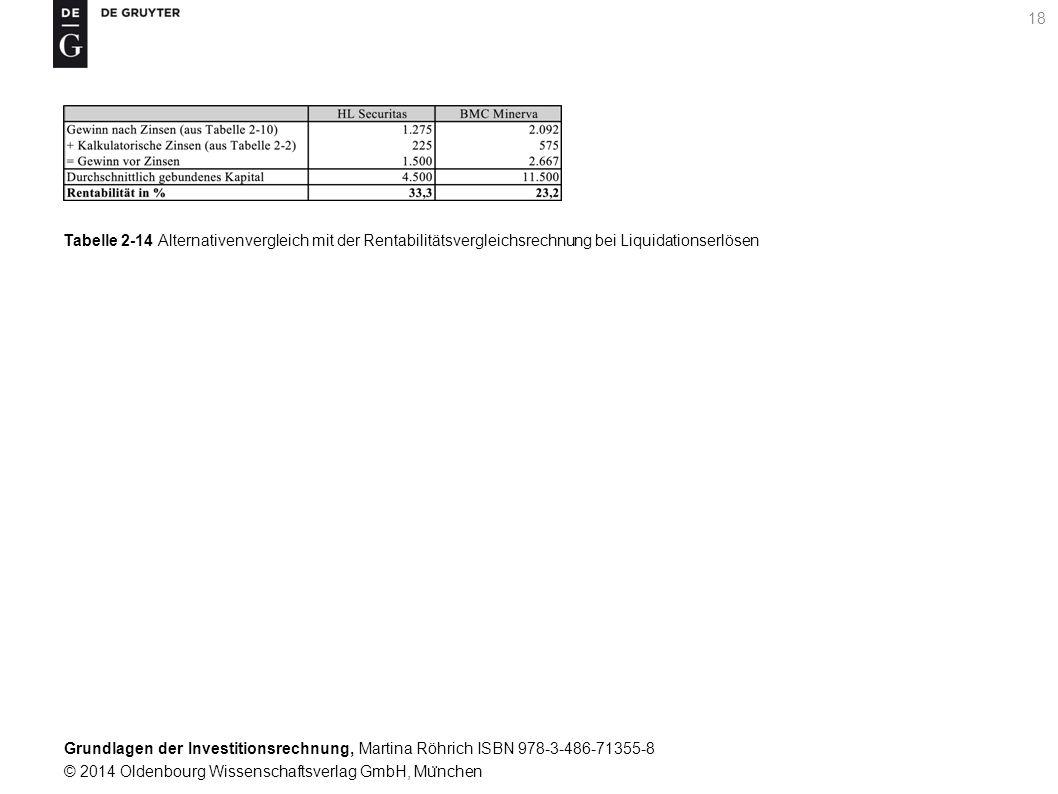 Grundlagen der Investitionsrechnung, Martina Röhrich ISBN 978-3-486-71355-8 © 2014 Oldenbourg Wissenschaftsverlag GmbH, Mu ̈ nchen 19 Tabelle 2-15 Ersatzentscheidung mit der Rentabilitätsvergleichsrechnung