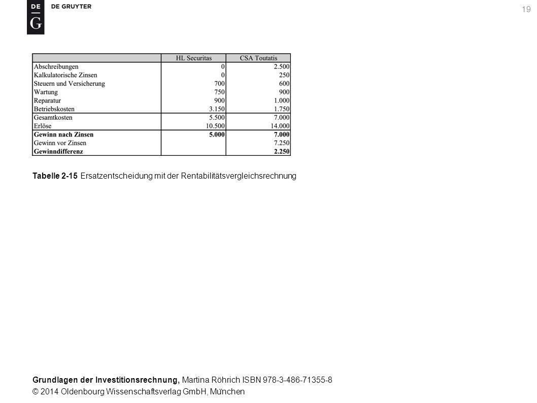 Grundlagen der Investitionsrechnung, Martina Röhrich ISBN 978-3-486-71355-8 © 2014 Oldenbourg Wissenschaftsverlag GmbH, Mu ̈ nchen 20 Tabelle 2-16 Ermittlung der statischen Amortisationsdauer aus den durchschnittlichen Ru ̈ ckflu ̈ ssen pro Jahr