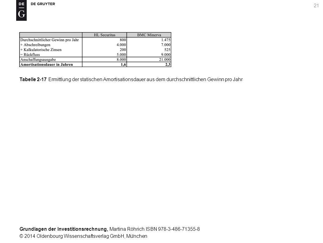 Grundlagen der Investitionsrechnung, Martina Röhrich ISBN 978-3-486-71355-8 © 2014 Oldenbourg Wissenschaftsverlag GmbH, Mu ̈ nchen 22 Tabelle 2-18 Ermittlung der statischen Amortisationsdauer aus den durchschnittlichen Ru ̈ ckflu ̈ ssen pro Jahr bei Liquidationserlösen
