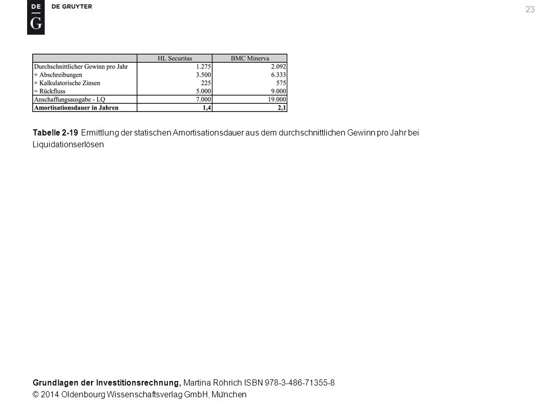 Grundlagen der Investitionsrechnung, Martina Röhrich ISBN 978-3-486-71355-8 © 2014 Oldenbourg Wissenschaftsverlag GmbH, Mu ̈ nchen 24 Tabelle 2-20 Ersatzentscheidung mit der statischen Amortisationsdauer
