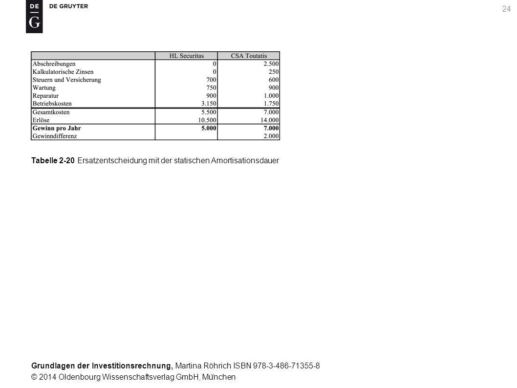 Grundlagen der Investitionsrechnung, Martina Röhrich ISBN 978-3-486-71355-8 © 2014 Oldenbourg Wissenschaftsverlag GmbH, Mu ̈ nchen 25 Tabelle 2-21 Ergebnisse der statischen Investitionsrechnung
