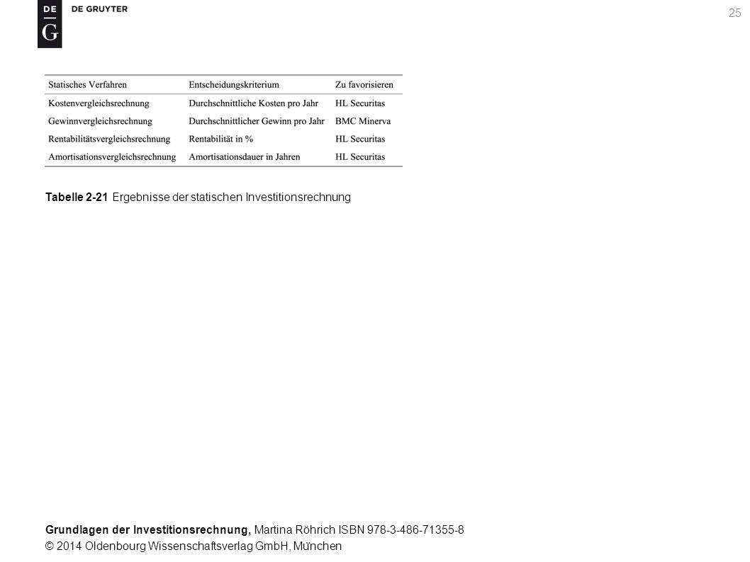 Grundlagen der Investitionsrechnung, Martina Röhrich ISBN 978-3-486-71355-8 © 2014 Oldenbourg Wissenschaftsverlag GmbH, Mu ̈ nchen 26 Tabelle 3-1 Beispiel zur Einfu ̈ hrung in die Grundlagen dynamischer Investitionsrechnungen