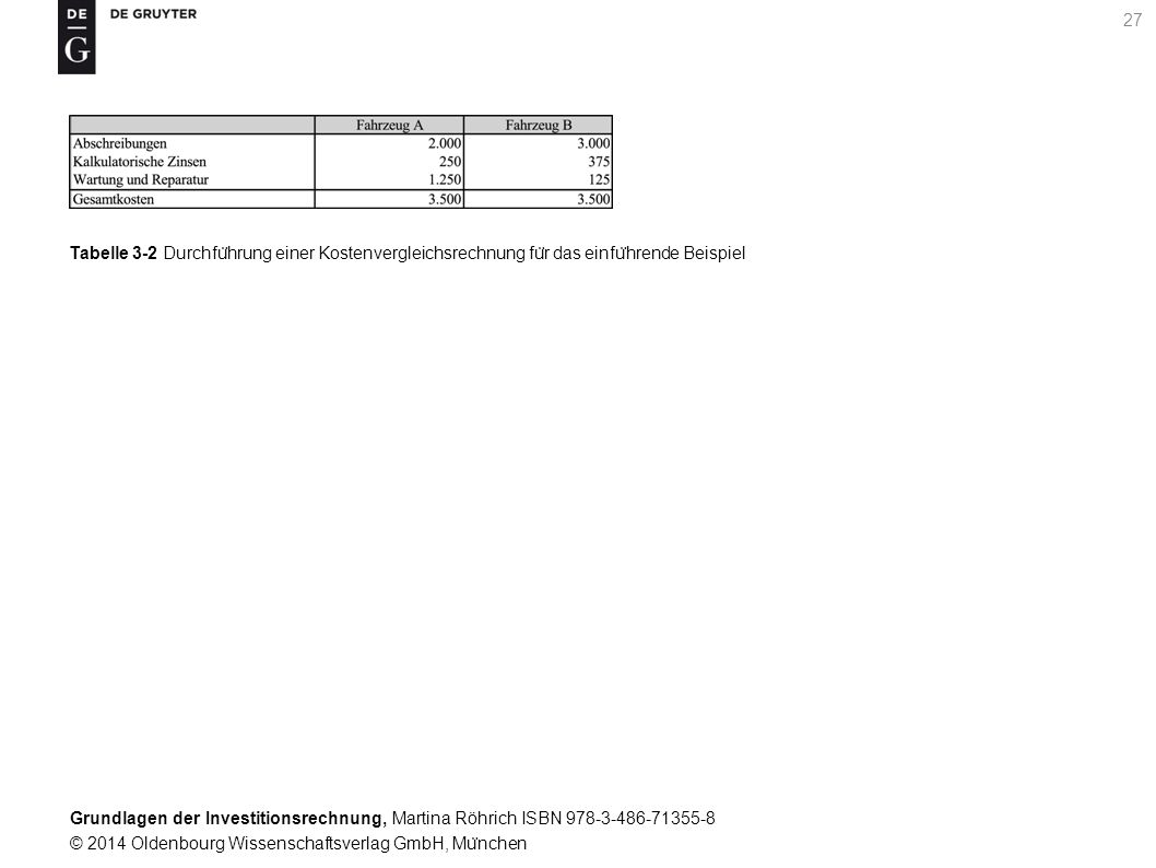 Grundlagen der Investitionsrechnung, Martina Röhrich ISBN 978-3-486-71355-8 © 2014 Oldenbourg Wissenschaftsverlag GmbH, Mu ̈ nchen 28 Tabelle 3-3 Symbole der dynamischen Investitionsrechnung (Fortsetzung)