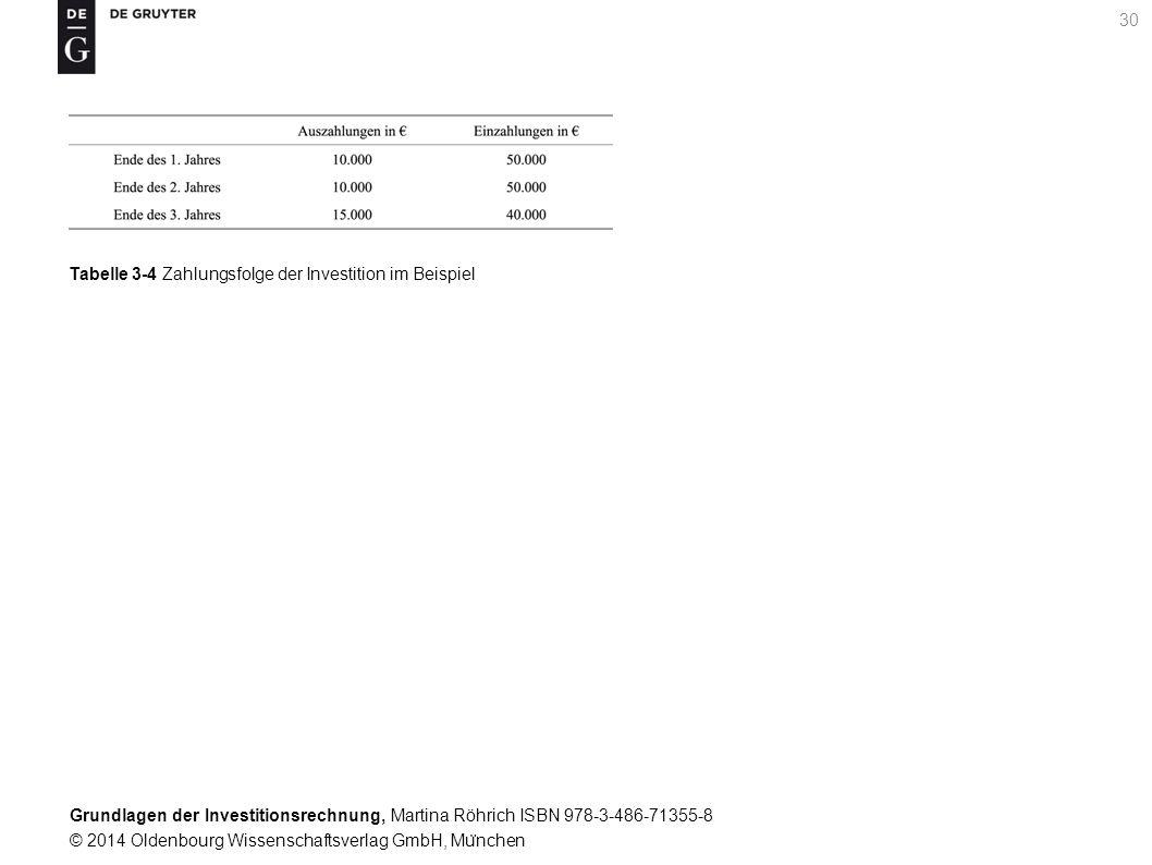 Grundlagen der Investitionsrechnung, Martina Röhrich ISBN 978-3-486-71355-8 © 2014 Oldenbourg Wissenschaftsverlag GmbH, Mu ̈ nchen 31 Tabelle 3-5 Ermittlung von Barwerten im Beispiel